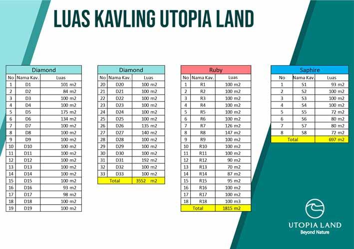 Luas Kavling Utopia Land Azamta Properti